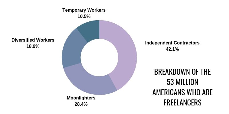 How many Americans are working as freelancers