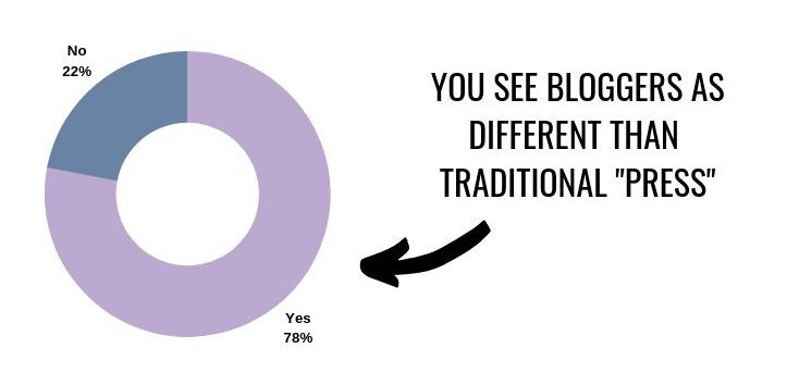 You see bloggers as different than traditional press statistic